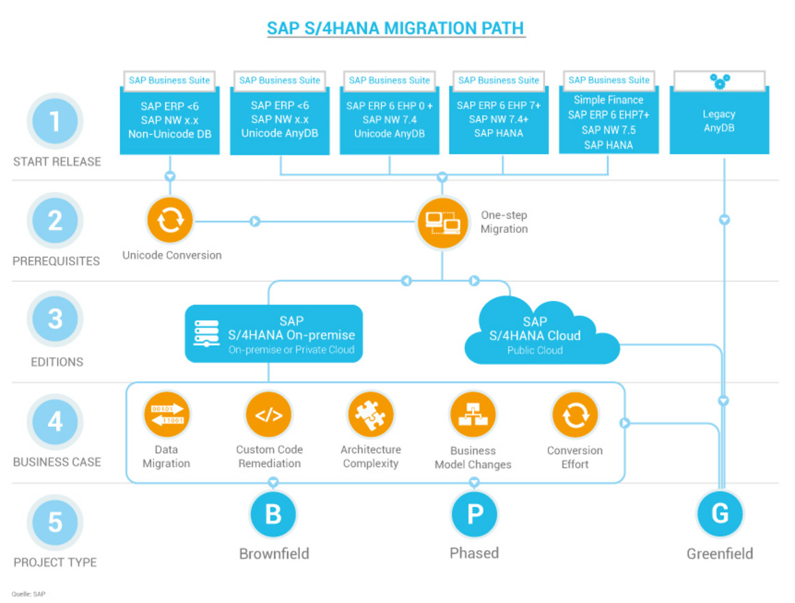 SAP S/4HANA - Migration Path - System Conversion
