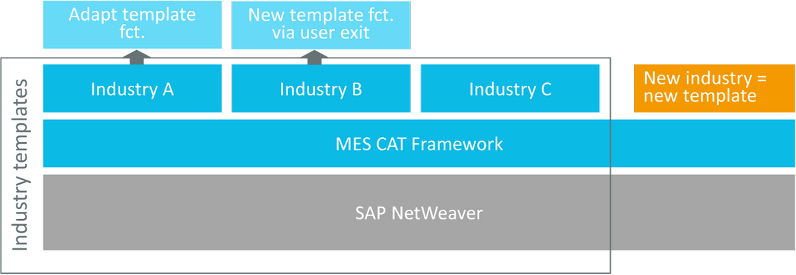 Implementation with SAP technologies