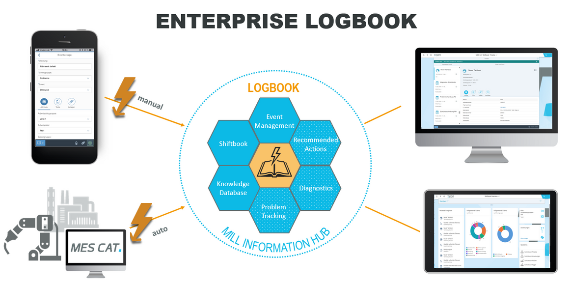 Enterprise Logbook Information hub l T.CON