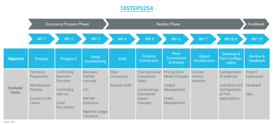10Steps2S4 - S/4HANA - System Conversion
